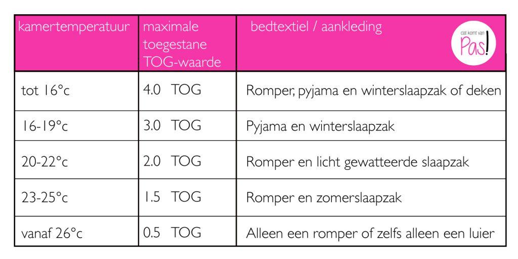 Wat trek je je kind aan bij welke temperatuur en welke maximale toegestane TOG-waarde geldt er dan? Informatie voor een baby bij warm weer.